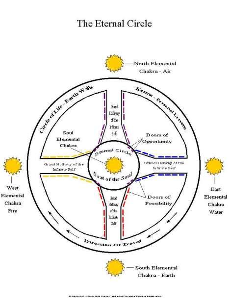 eternal_circle