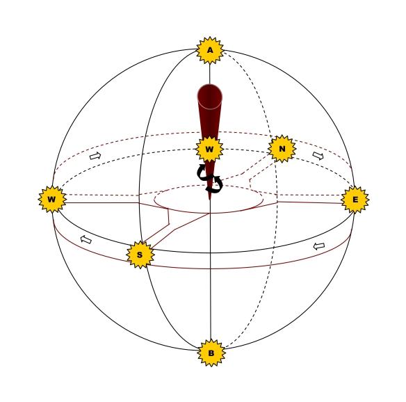 eternal circle inside sphere